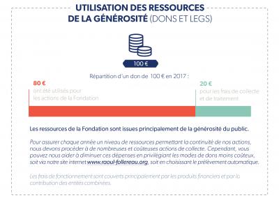 Utilisation-des-ressources-de-generosite-2017