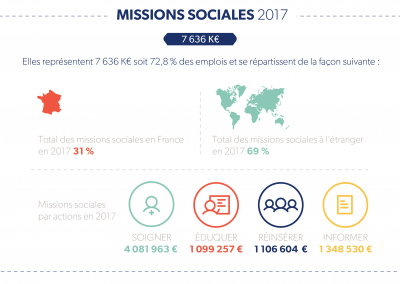missions-sociales-2017