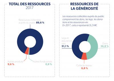 total-des-ressources-ressource-de-generosite-2017